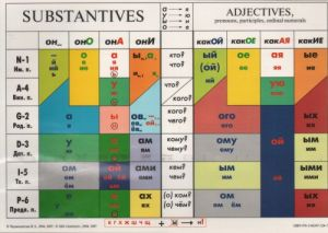 Padezhi. Uchebnaja tablitsa. Training table of Russian Cases. Substantives. Adjectives (+pronouns, participles, ordinal numerals)