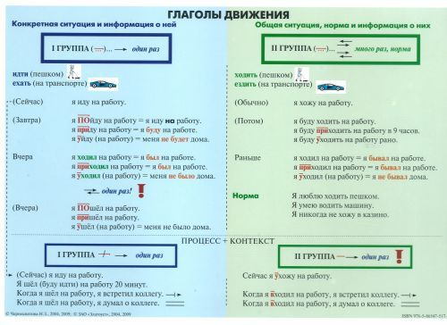 Glagoly dvizhenija. Tablitsa. Chart of Russian verbs of movement.