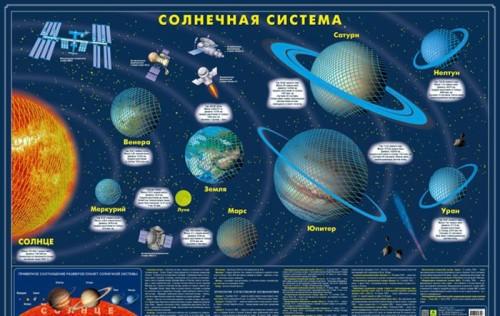 Karta Solnechnoj sistemy. Svetjaschajasja v temnote