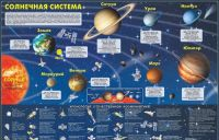 Solnechnaja sistema. Karta
