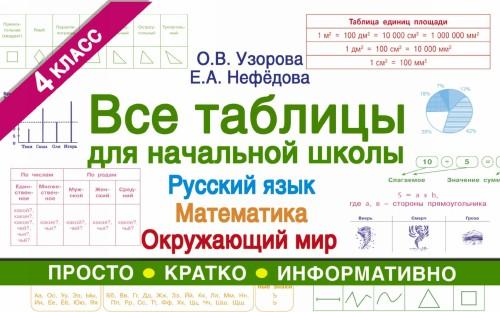 Vse tablitsy dlja 4 klassa. Russkij jazyk. Matematika. Okruzhajuschij mir