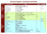 Russkie padezhi: osnovnye znachenija. Uchebnaja grammaticheskaja tablitsa. Russian grammatical cases. Chart