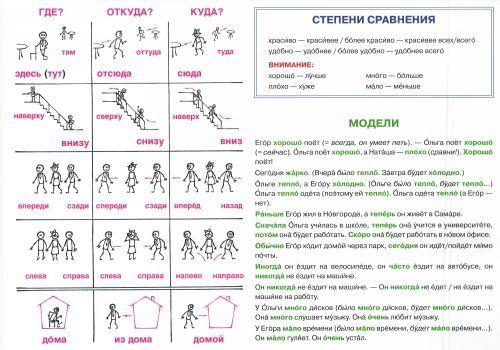 Narechija. Uchebnaja tablitsa. Russian adverbs chart