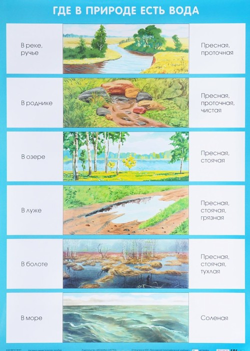 Gde v prirode est voda. Plakat