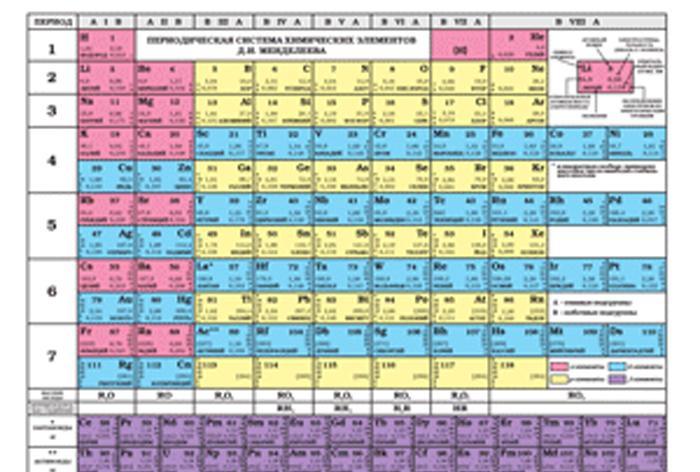 Periodicheskaja sistema khimicheskikh elementov D. I. Mendeleeva