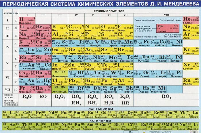 Periodicheskaja sistema khimicheskikh elementov D. I. Mendeleeva. Plakat
