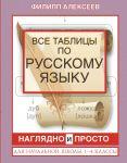 Vse tablitsy po russkomu jazyku dlja nachalnoj shkoly. 1-4 klassy