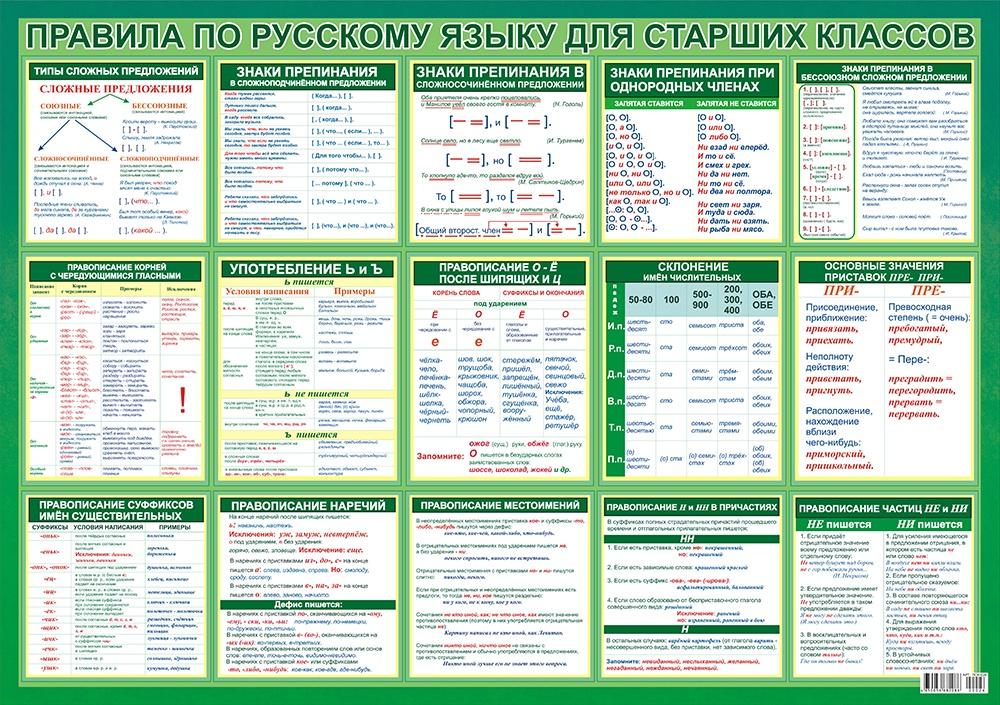 Obuchajuschij plakat. Pravila po russkomu jazyku dlja starshikh klassov