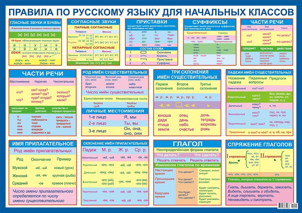 Obuchajuschij plakat. Pravila po russkomu jazyku dlja mladshikh klassov